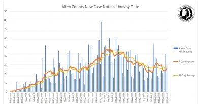 Actualización del COVID-19 en el Condado de Allen: Julio 20